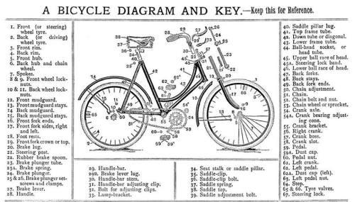 nama-nama komponen sepeda